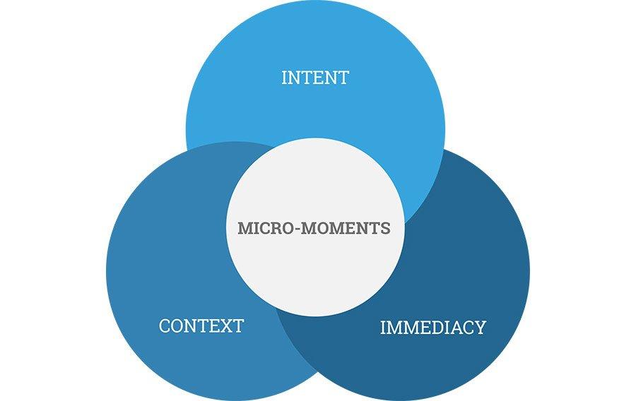 Micro Momenti Contenuti