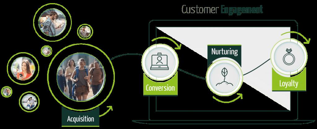 ADA workflow automation marketing